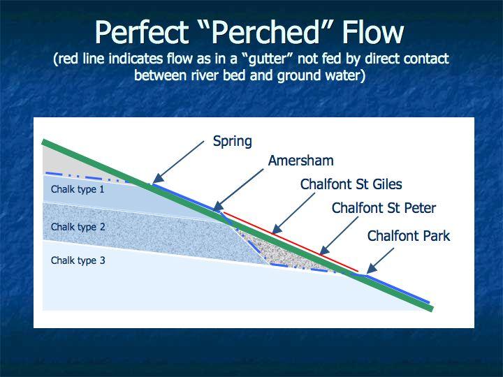 Halcrow water cycle study